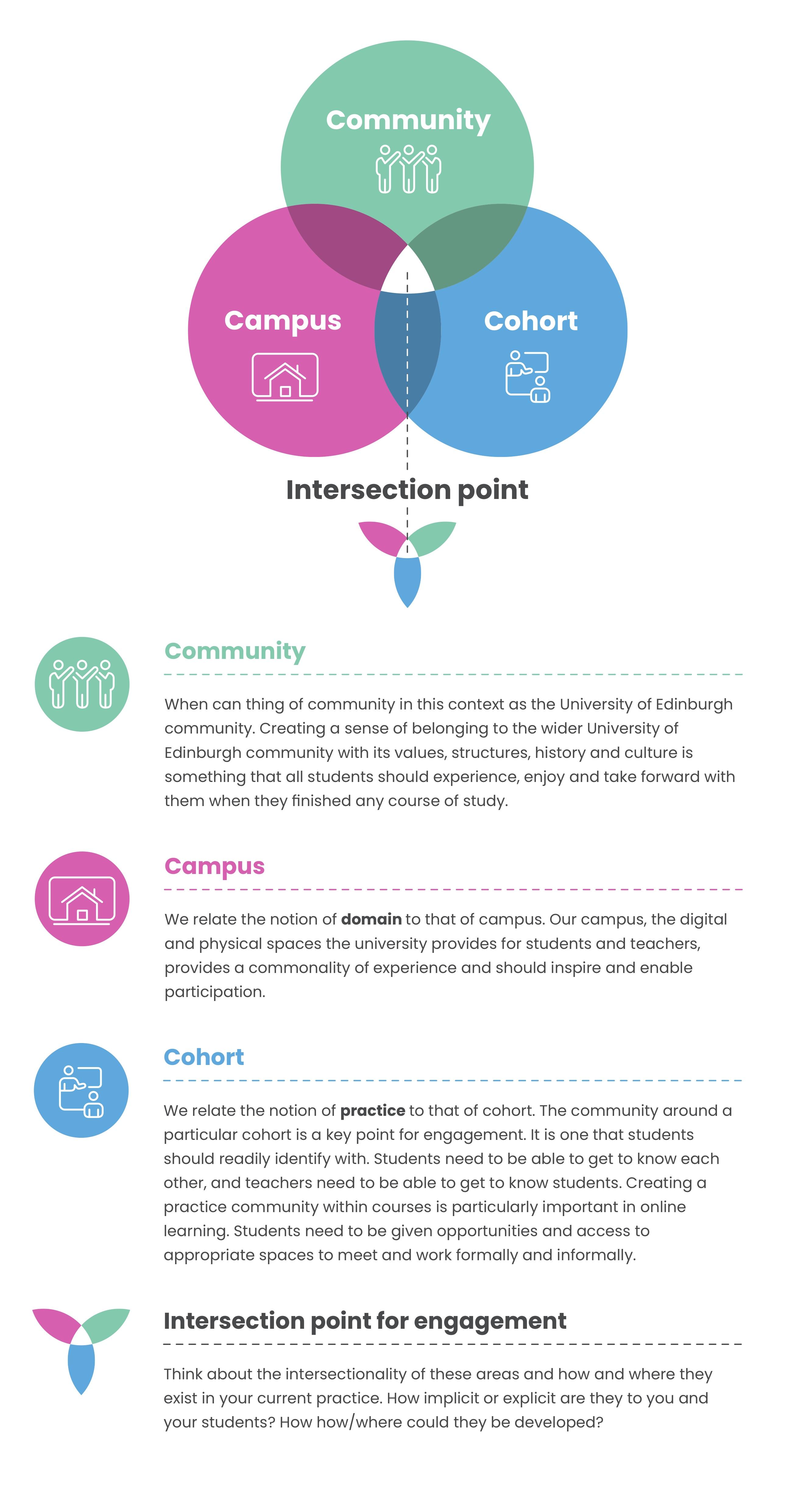 Community, Campus and Cohort